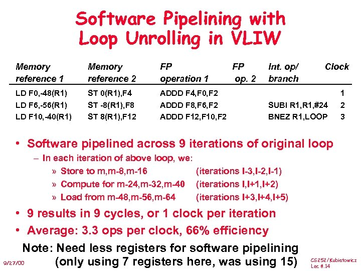 Software Pipelining with Loop Unrolling in VLIW Memory reference 1 Memory reference 2 FP
