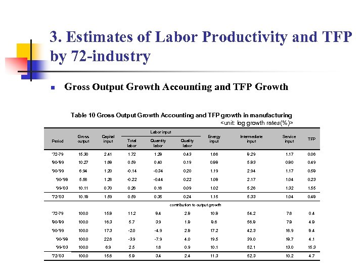 3. Estimates of Labor Productivity and TFP by 72 -industry Gross Output Growth Accounting