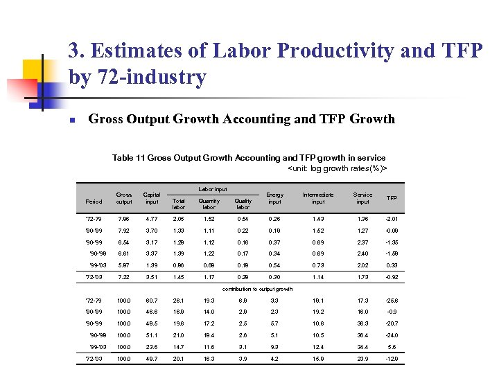 3. Estimates of Labor Productivity and TFP by 72 -industry n Gross Output Growth