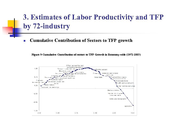 3. Estimates of Labor Productivity and TFP by 72 -industry n Cumulative Contribution of