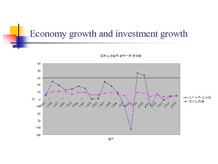 Economy growth and investment growth