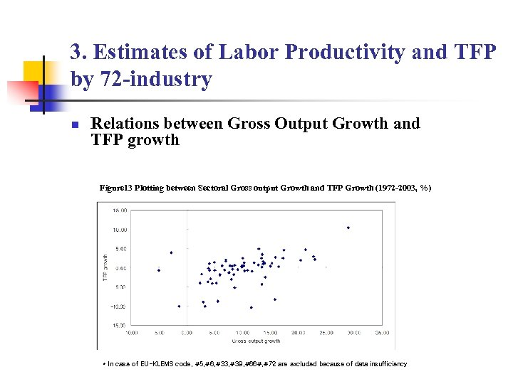 3. Estimates of Labor Productivity and TFP by 72 -industry n Relations between Gross