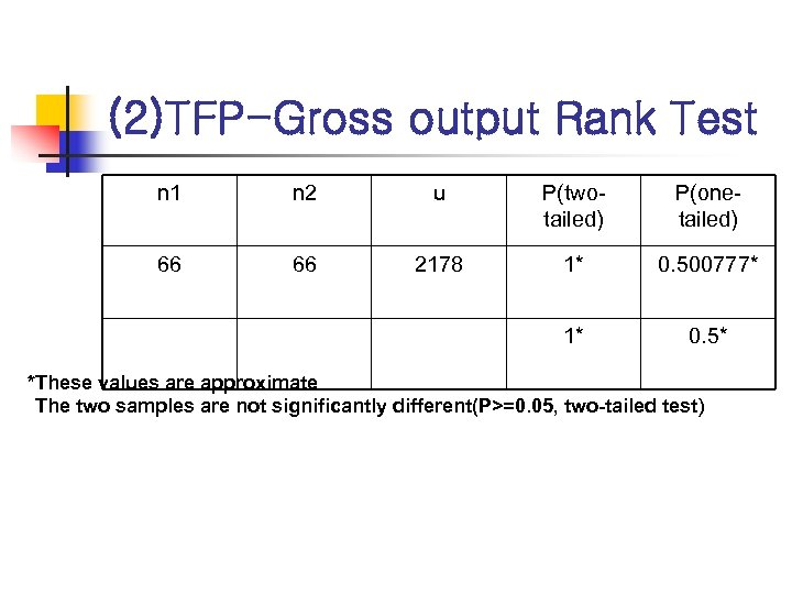 (2)TFP-Gross output Rank Test n 1 n 2 u P(twotailed) P(onetailed) 66 66 2178