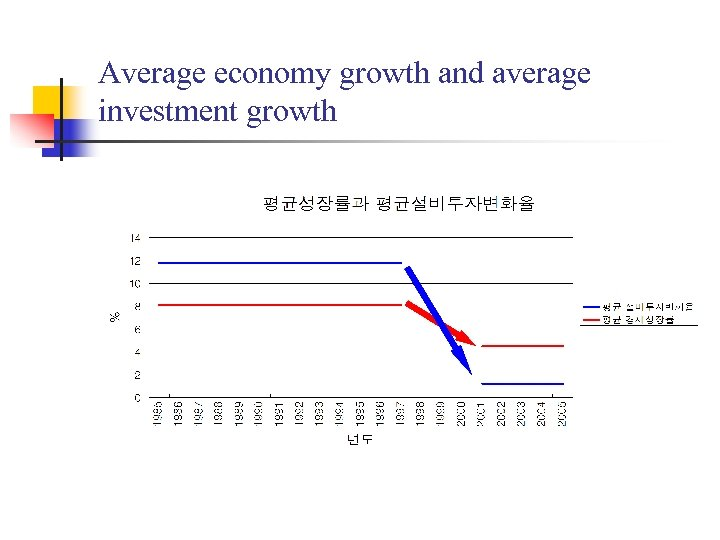 Average economy growth and average investment growth