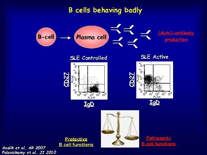 B cells behaving badly B-cell (Auto)-antibody production Plasma cell SLE Active 1 1 1
