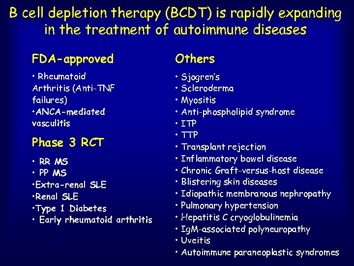 B cell depletion therapy (BCDT) is rapidly expanding in the treatment of autoimmune diseases