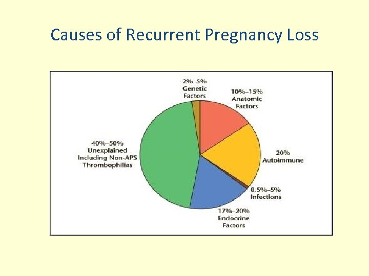 Causes of Recurrent Pregnancy Loss