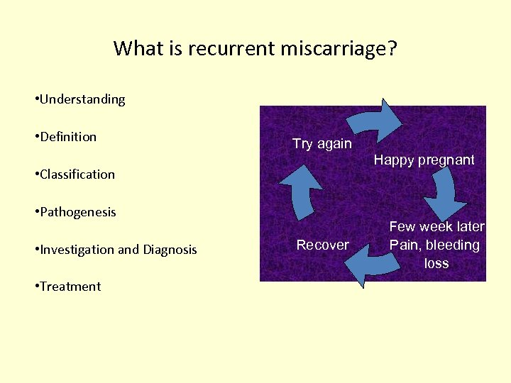 What is recurrent miscarriage? • Understanding • Definition Try again Happy pregnant • Classification