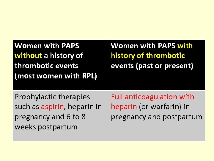 Women with PAPS without a history of thrombotic events (most women with RPL) Women