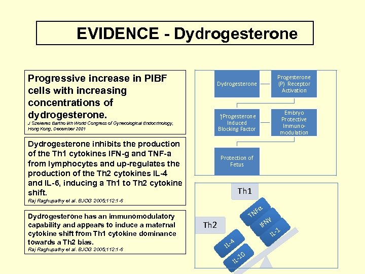 EVIDENCE - Dydrogesterone Progressive increase in PIBF cells with increasing concentrations of dydrogesterone. Dydrogesterone