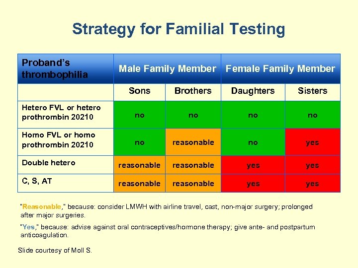 Strategy for Familial Testing Proband's thrombophilia Male Family Member Female Family Member Sons Brothers