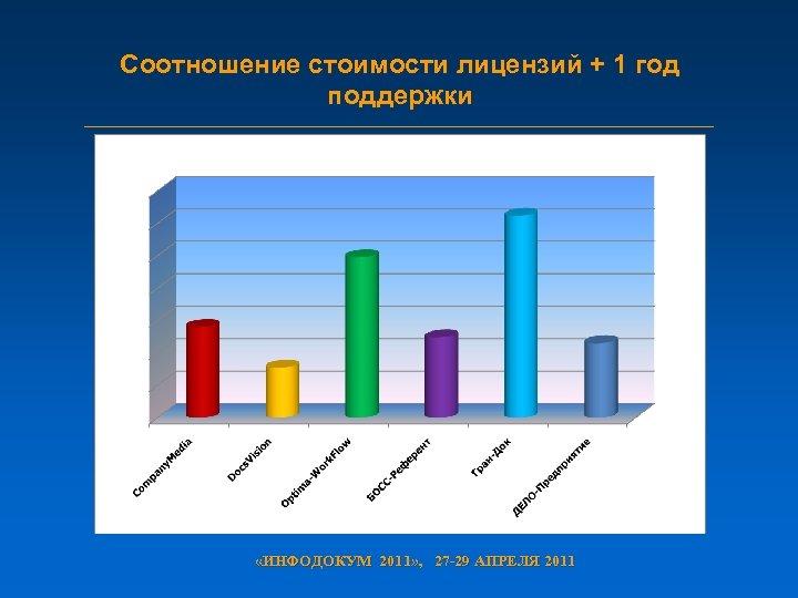 Соотношение стоимости лицензий + 1 год поддержки «ИНФОДОКУМ 2011» , 27 -29 АПРЕЛЯ 2011