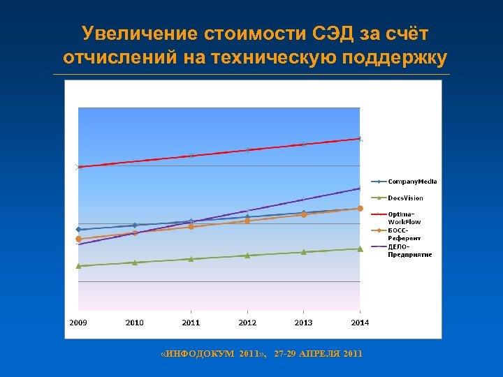 Увеличение стоимости СЭД за счёт отчислений на техническую поддержку «ИНФОДОКУМ 2011» , 27 -29