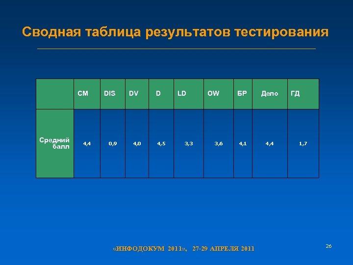 Сводная таблица результатов тестирования CM Средний балл 4, 4 DIS 0, 9 DV 4,