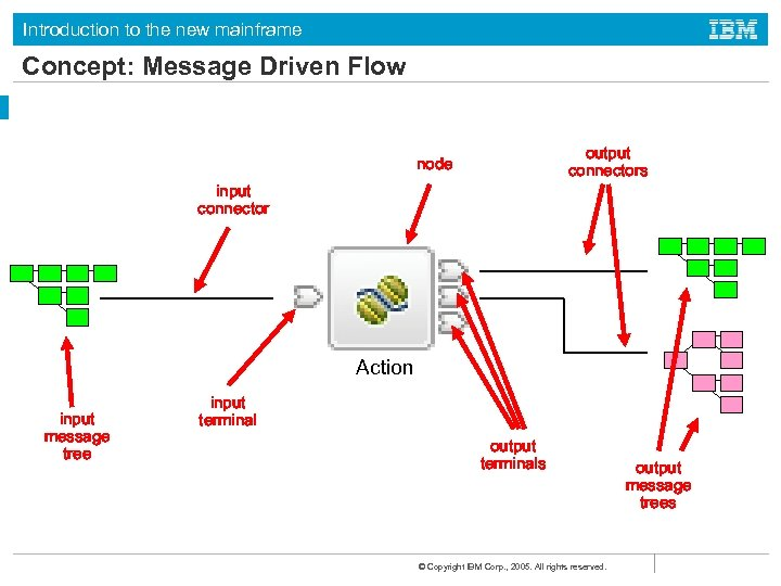 Introduction to the new mainframe Concept: Message Driven Flow output connectors node input connector