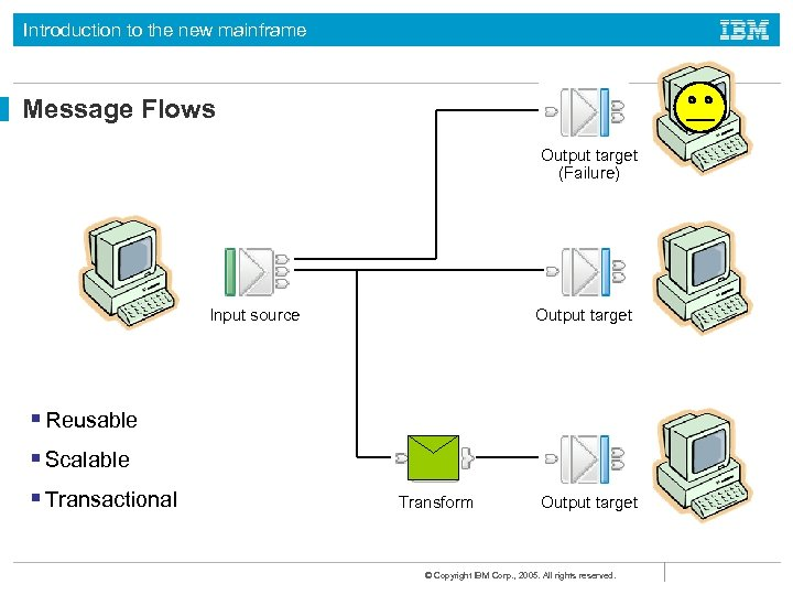 Introduction to the new mainframe Message Flows Output target (Failure) Input source Output target
