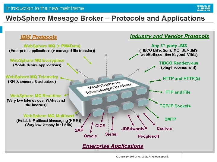 Introduction to the new mainframe Web. Sphere Message Broker – Protocols and Applications Industry
