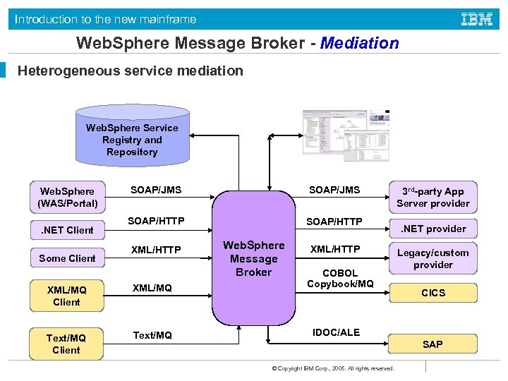 Introduction to the new mainframe Web. Sphere Message Broker - Mediation Heterogeneous service mediation