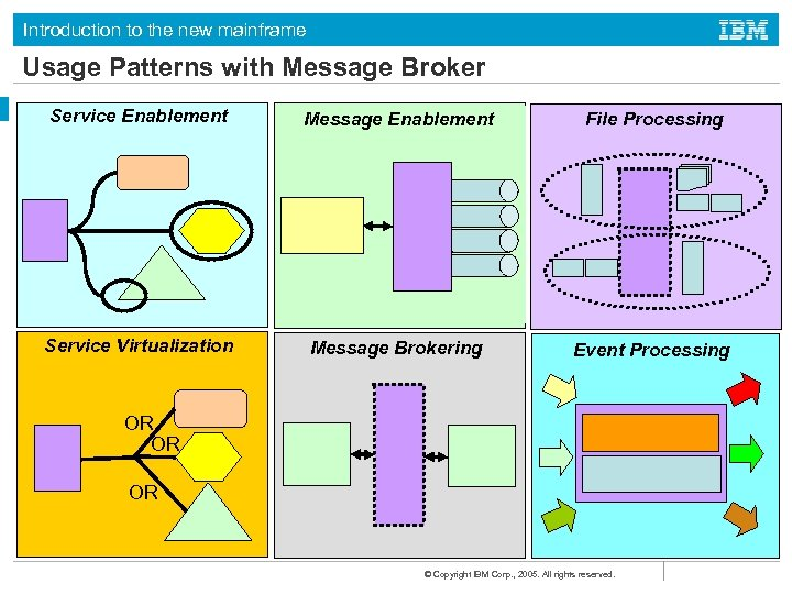Introduction to the new mainframe Usage Patterns with Message Broker Service Enablement Message Enablement