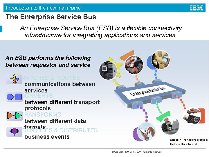 Introduction to the new mainframe The Enterprise Service Bus An Enterprise Service Bus (ESB)