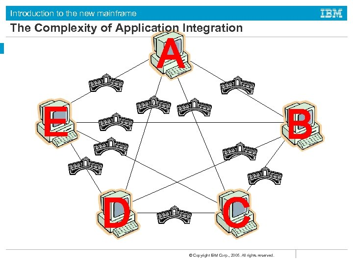 Introduction to the new mainframe The Complexity of Application Integration A E B D