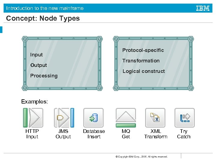 Introduction to the new mainframe Concept: Node Types Protocol-specific Input Transformation Output Logical construct