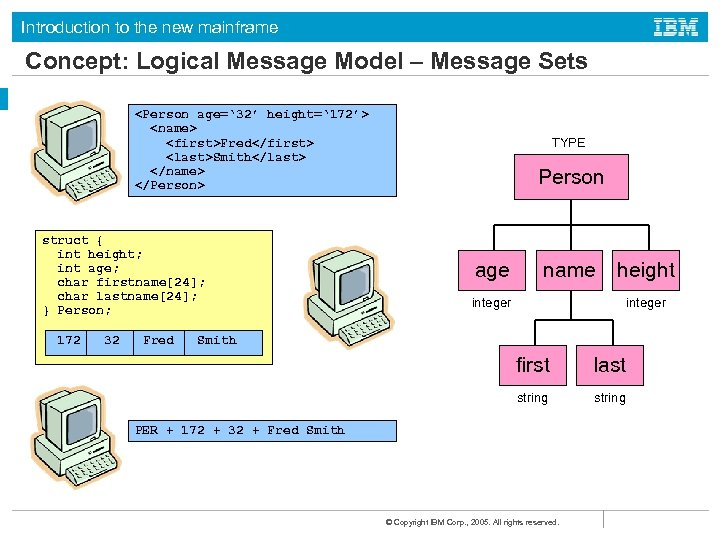 Introduction to the new mainframe Concept: Logical Message Model – Message Sets <Person age='