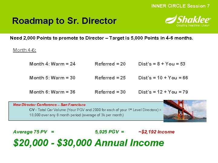 INNER CIRCLE Session 7 Roadmap to Sr. Director Need 2, 000 Points to promote