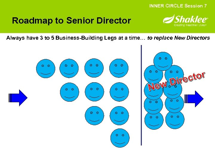 INNER CIRCLE Session 7 Roadmap to Senior Director Always have 3 to 5 Business-Building