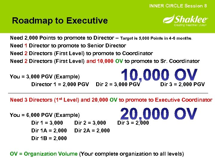 INNER CIRCLE Session 8 Roadmap to Executive Need 2, 000 Points to promote to