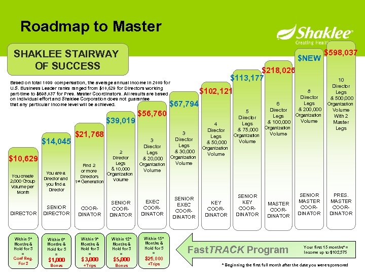 Roadmap to Master SHAKLEE STAIRWAY OF SUCCESS $NEW $218, 026 $113, 177 Based on