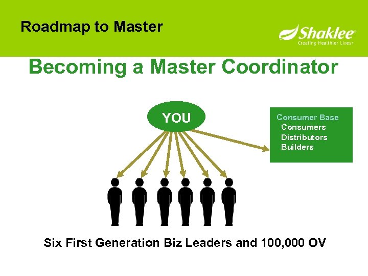 Roadmap to Master Becoming a Master Coordinator YOU Consumer Base Consumers Distributors Builders Six