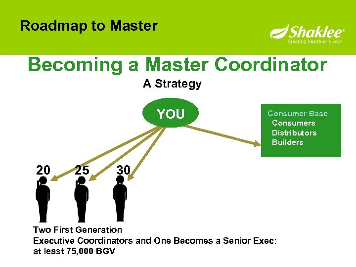 Roadmap to Master Becoming a Master Coordinator A Strategy YOU 20 k 25 k
