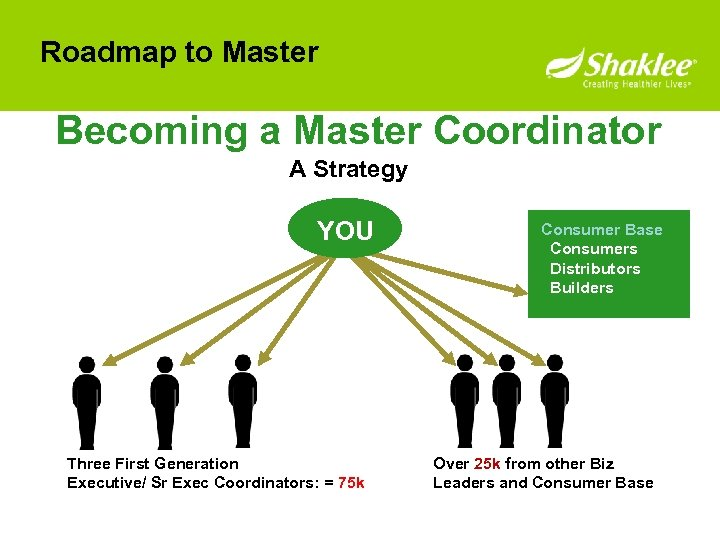 Roadmap to Master Becoming a Master Coordinator A Strategy YOU Three First Generation Executive/