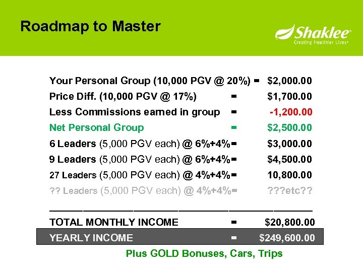Roadmap to Master Your Personal Group (10, 000 PGV @ 20%) = $2, 000.