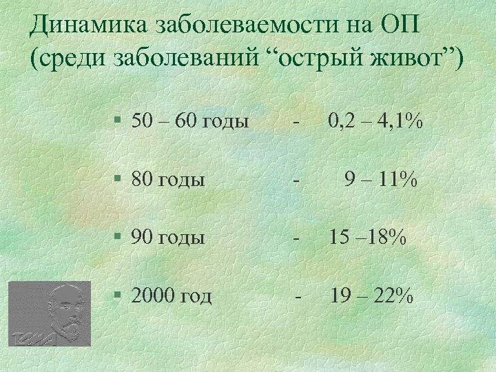 """Динамика заболеваемости на ОП (среди заболеваний """"острый живот"""") § 50 – 60 годы -"""