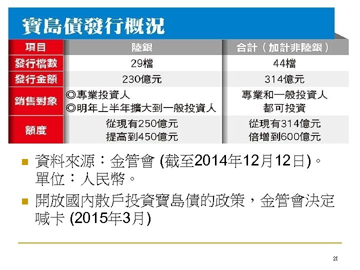 n n 資料來源:金管會 (截至 2014年 12月12日)。 單位:人民幣。 開放國內散戶投資寶島債的政策,金管會決定 喊卡 (2015年 3月) 21