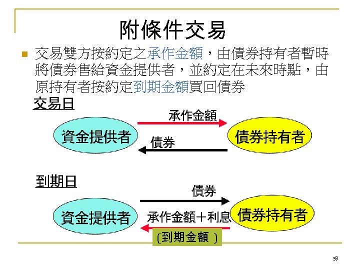 附條件交易 n 交易雙方按約定之承作金額,由債券持有者暫時 將債券售給資金提供者,並約定在未來時點,由 原持有者按約定到期金額買回債券 (到期金額 ) 59