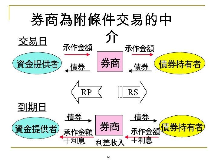 券商為附條件交易的中 介 RP RS 61