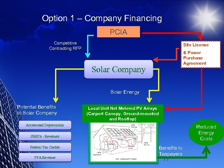 Option 1 – Company Financing PCIA Competitive Contracting RFP Site License & Power Purchase