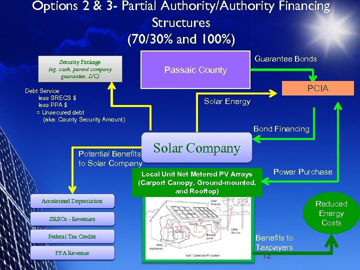 Options 2 & 3 - Partial Authority/Authority Financing Structures (70/30% and 100%) Guarantee Bonds