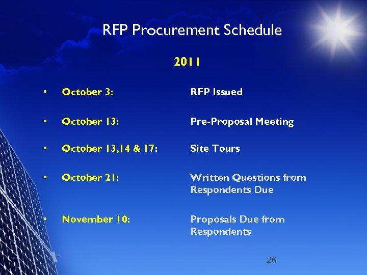 RFP Procurement Schedule 2011 • October 3: RFP Issued • October 13: Pre-Proposal Meeting