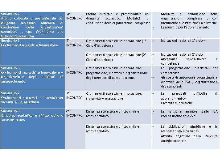 Seminario 4 Profilo culturale e professionale del dirigente scolastico Modalità di conduzione delle organizzazioni