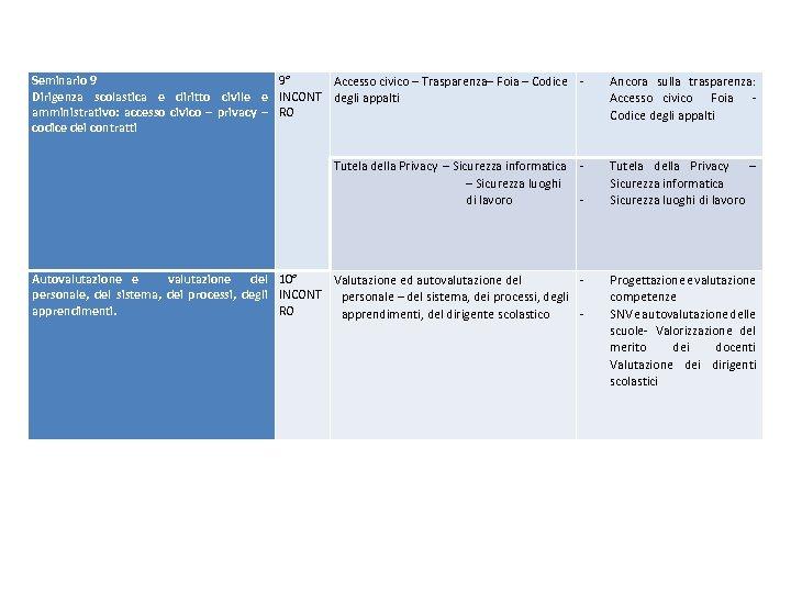 Seminario 9 Dirigenza scolastica e diritto civile e amministrativo: accesso civico – privacy –