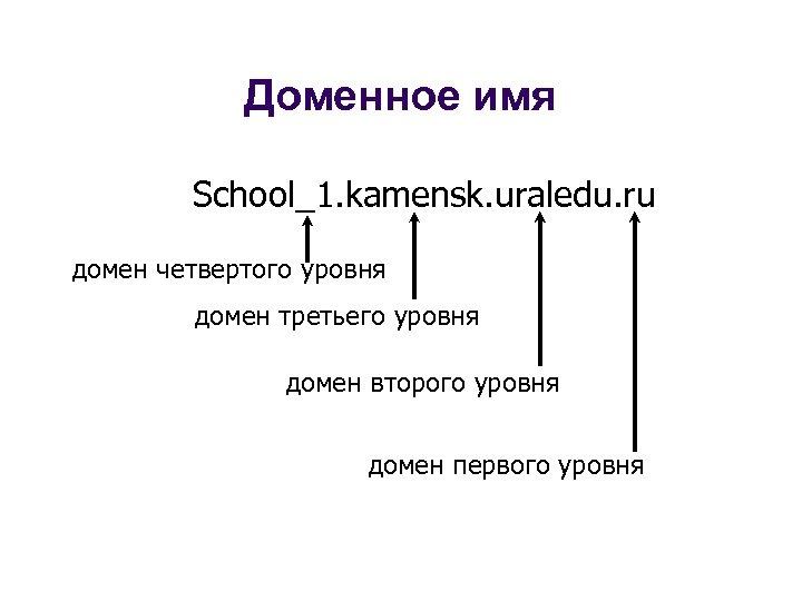Доменное имя School_1. kamensk. uraledu. ru домен четвертого уровня домен третьего уровня домен второго