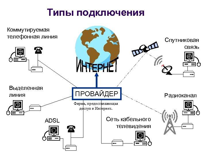 Типы подключения Коммутируемая телефонная линия Спутниковая связь Выделенная линия ПРОВАЙДЕР Фирма, предоставляющая доступ в
