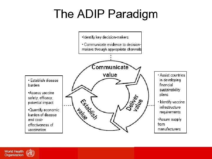 The ADIP Paradigm