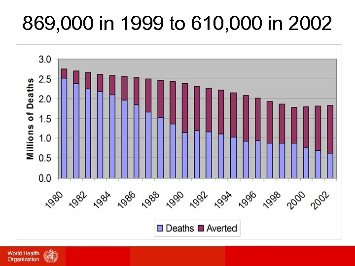 869, 000 in 1999 to 610, 000 in 2002