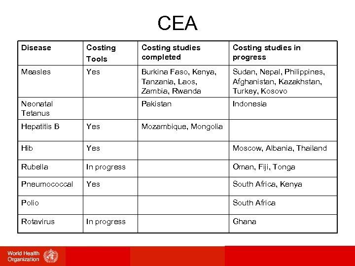 CEA Disease Costing Tools Costing studies completed Costing studies in progress Measles Yes Burkina