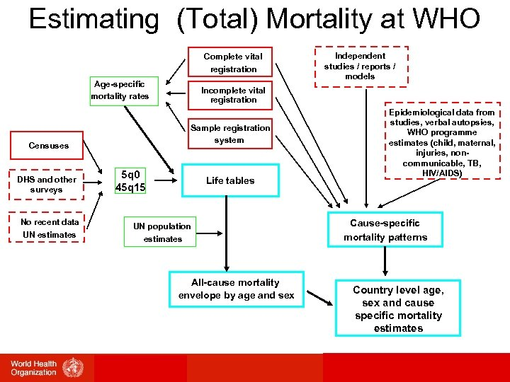 Estimating (Total) Mortality at WHO Complete vital registration Age-specific mortality rates DHS and other